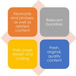 Keywords and Keyword Phrases