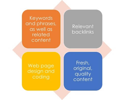 Keywords and Keyword Phrases